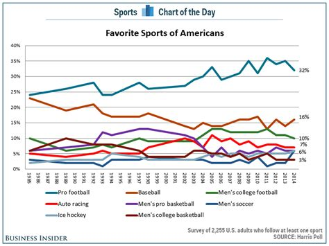 chart the popularity of the nfl is starting to fall in
