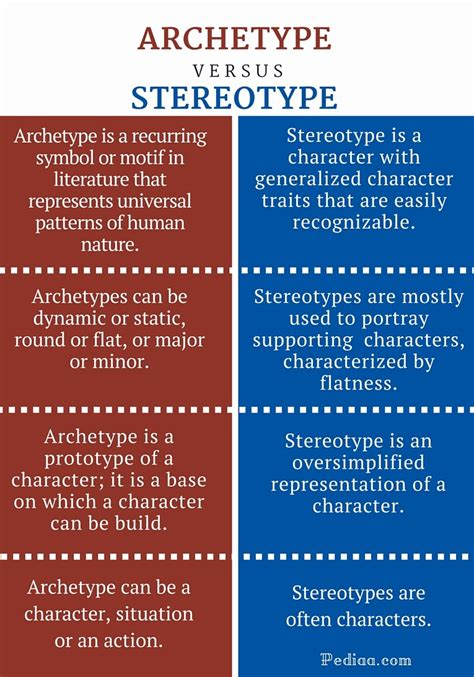 difference between pattern and motif difference between archetype and stereotype clickspay ru