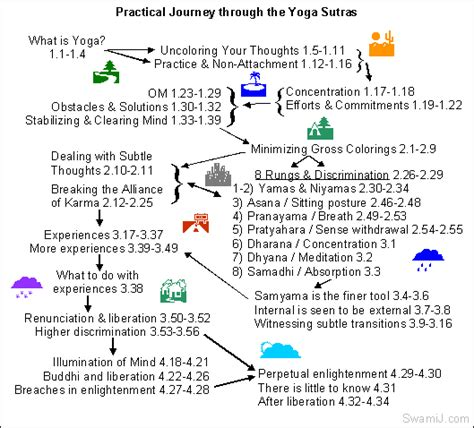 yoga sutras of patanjali yoga sutras