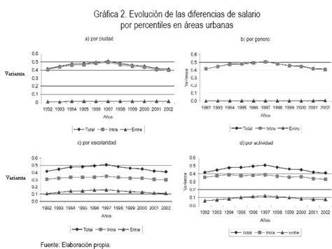 de cuanto fue el aumento de empleados de comercio 2016 cuanto queda el salario minimo 2014 en colombia autos post