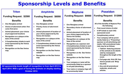 Sponsorship Letter With Levels Sponsorship Levels Quotes