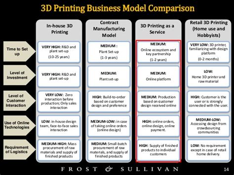 the rise of 3d printing market insight