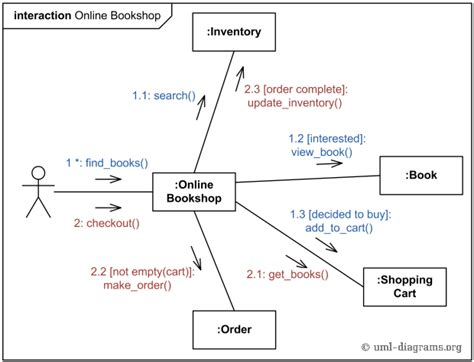 Communication Diagram For Shopping System uml communication diagram exle for shopping