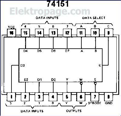 multiplexer pin diagram 74151 ic pinout diagram integrated circuits elektropage
