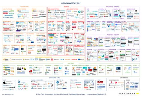 Firing On All Cylinders The 2017 Big Data Landscape Big Data Landscape