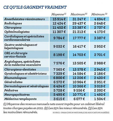 Grille Tarifaire Notaire by Le Vrai Revenu Des M 233 Decins Ceux Qui Gal 232 Rent Ceux Qui