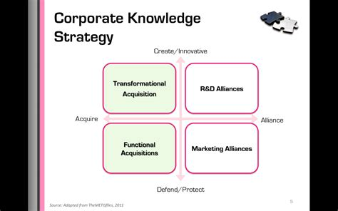 knowledge and strategy knowledge management strategy for alliances and