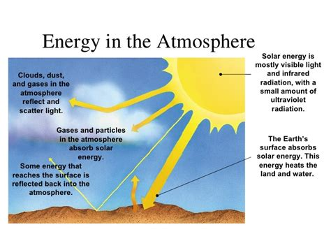 do solar panels reflect light my power point