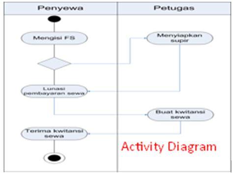 cara membuat use case diagram penjualan arian cyber contoh activity diagram pada pt bendi car