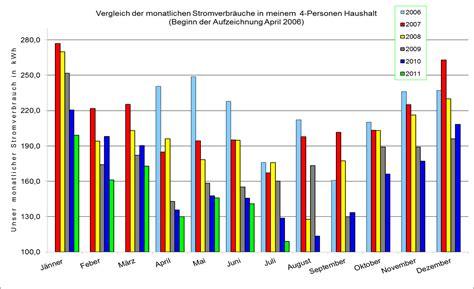 Stromverbrauch Vier Personen Haushalt 3885 by Stromanalyse August 2011