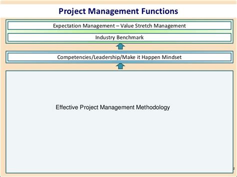 project management best practices achieving global excellence books high performance project management a holistic approach