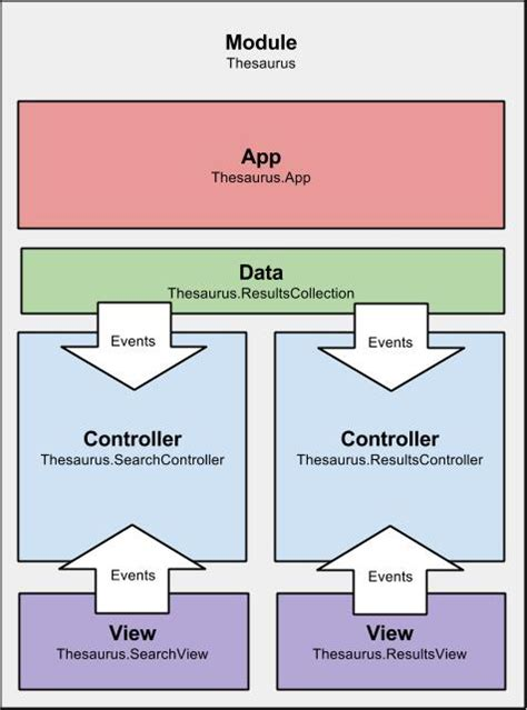 organizational pattern quizlet deployment diagram thesaurus gallery how to guide and