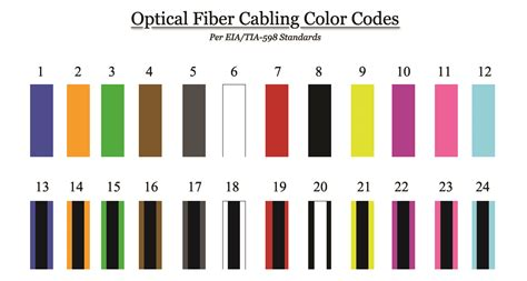 fiber color code fiber color code 24 strand industrial electronic components