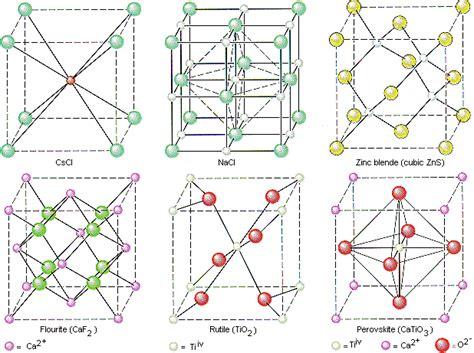unit cell pattern jahschem cubic unit cells