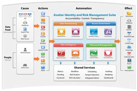 server provisioning workflow user provisioning software automation identity management