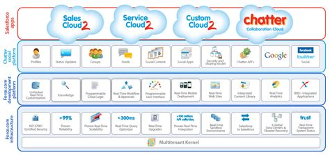 Best Architecture Software salesforce crm