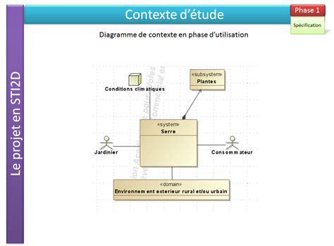 sysml diagramme de contexte diagramme de contexte en phase d utilisation