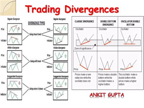 chart pattern analysis pdf trading divergences
