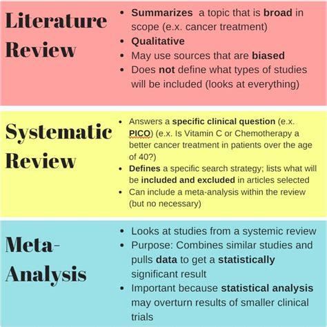 types  reviews evidence based nursing libguides  university  west florida libraries