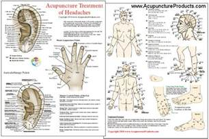 Points acupuncture