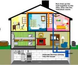 Tips on how to install a wired home network