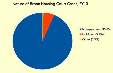 housing court answers tenants battle landlords and bureaucracy in housing court