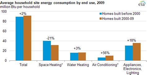 residential energy consumption survey recs energy