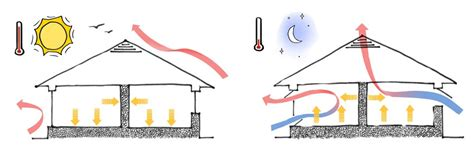 house ventilation design house ventilation design 28 images how home ventilation works hometips home