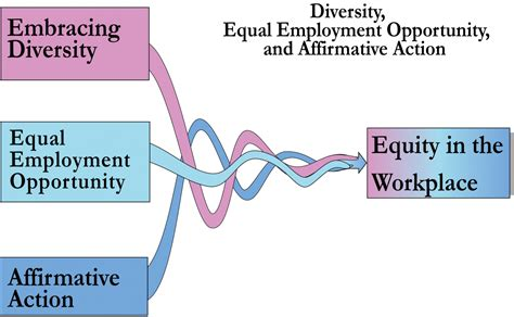 diversity policy template template equality and diversity policy template