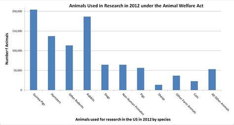 animal abuse graphs and charts 2014 usda statistics for animals used in research in 2012