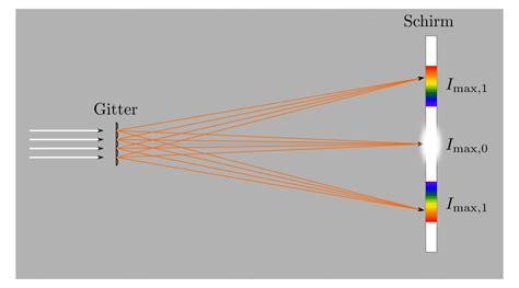 beugung am gitter wellenoptik grundwissen physik
