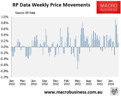weekly rp data australian house price update macrobusiness