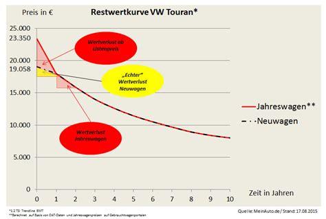 Auto Wertverlust Kurve by Kaufentscheidung Jahreswagen Vs Neuwagen