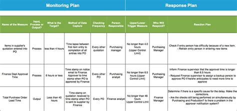 Project Storyboard Reducing Purchase Order Lead Time By 33 Using Lean Six Sigma Lead Response Templates