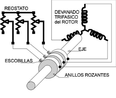 inductor electrico unidades motores de corriente alterna