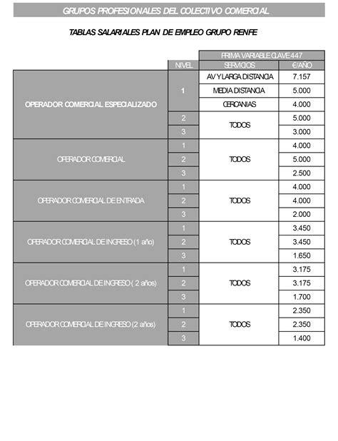 legislacin empleo domestico 2016 argentina escala salarial ferroviarios 2016 boe es documento boe a