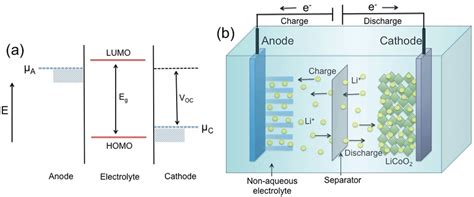 ion capacitor anode invention of the lithium ion re chargeable battery materia islamica