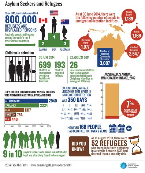 boat people facts face the facts asylum seekers and refugees australian