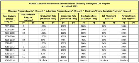 Umd Time Mba Admissions by Ms Family Therapy Umd School Of Health