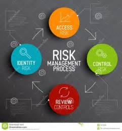 vector risk management process diagram schema stock vector