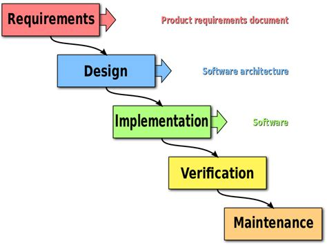 waterfall model template what is agile testing smartbear software