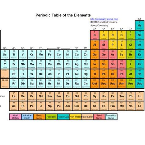 basic printable periodic table 5 best images of basic printable periodic table with names