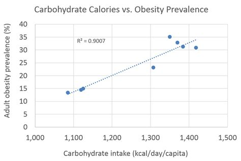 carbohydrates obesity whole health source calorie intake and the us obesity