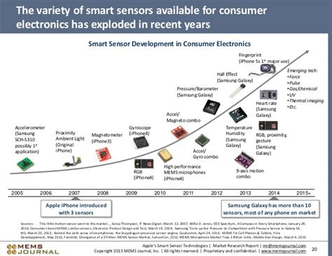 technologies for smart sensors and sensor fusion devices circuits and systems books apple s smart sensor technologies market research