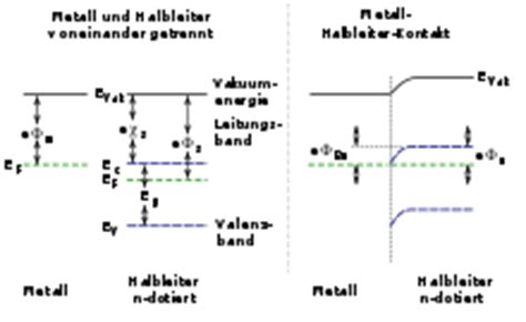 pn junction ohmic contact file ohmic contact p doped semiconductor de svg wikimedia commons