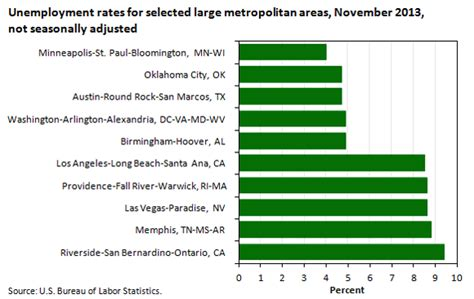 Unemployment Office San Bernardino metropolitan area unemployment in november 2013 the
