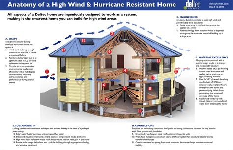 Deltec Homes Hits 45 Years Without Losing A Home To High Winds Hurricane Resistant House Plans