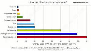 Electric Car Efficiency Per Kwh How Do Electric Cars And Hybrids Work Explain That Stuff