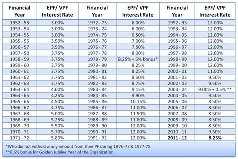 Interest Rate Tables by Epfo Rates From 1952 53 To 2011 12 Basics Of Investing