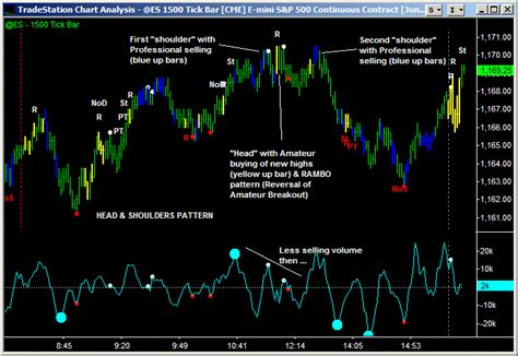 volume pattern analysis head and shoulders pattern from a volume perspective